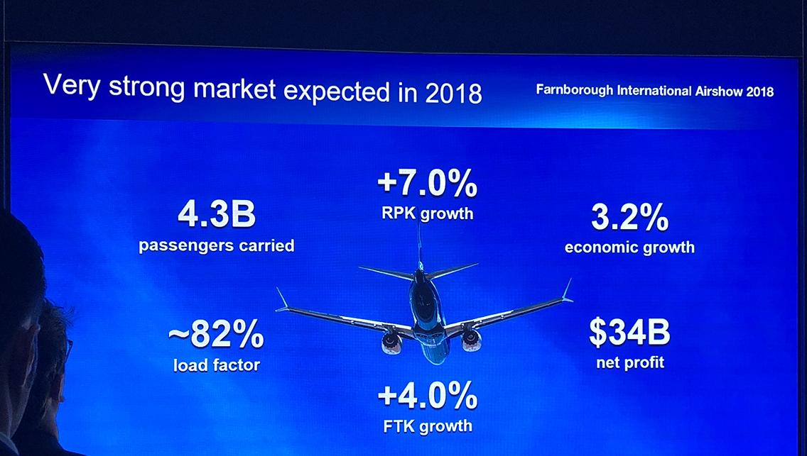 Boeing market forecast