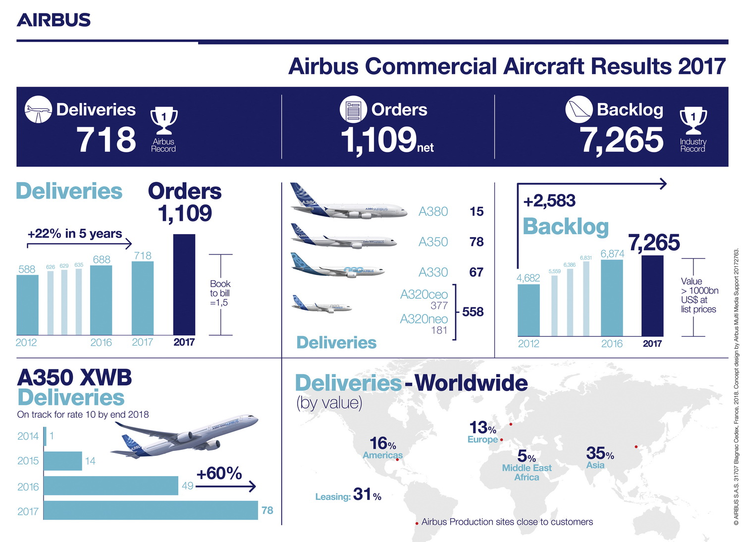 Airbus delivery graphic