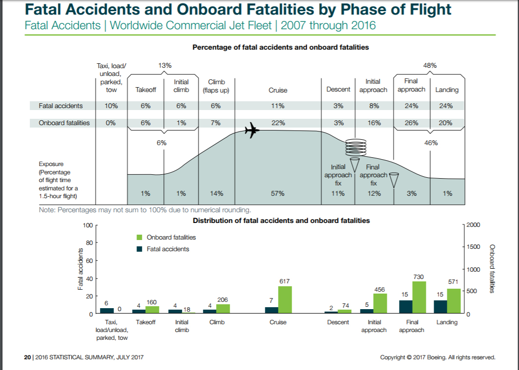 Graphic of fatalities of phases of flight showing landing