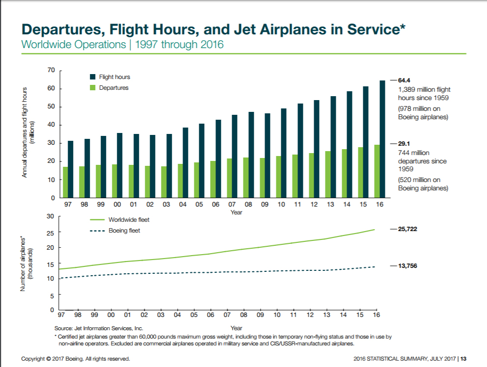 Graphic of flight hours and departures