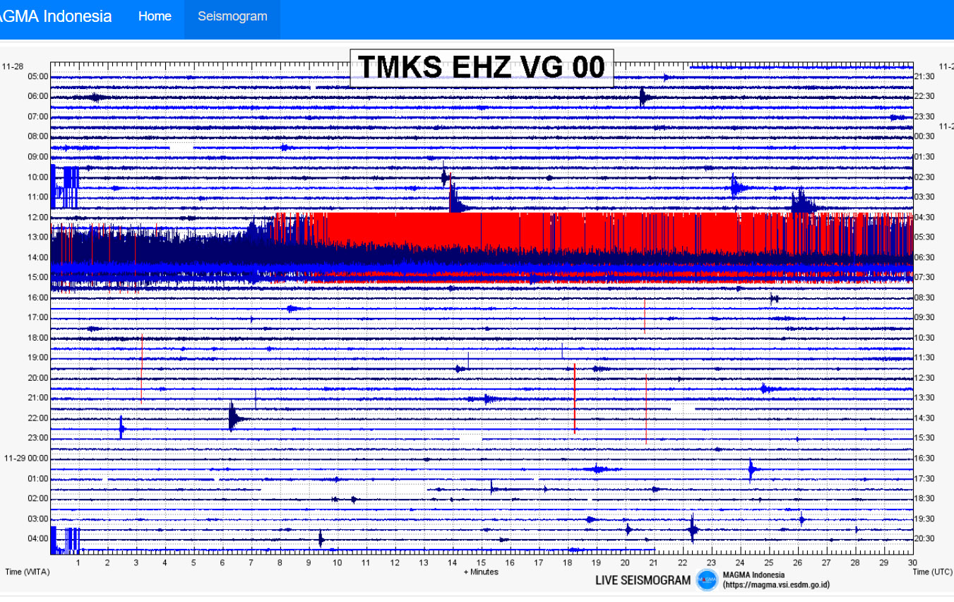Seismic Chart from Magma Indonesia