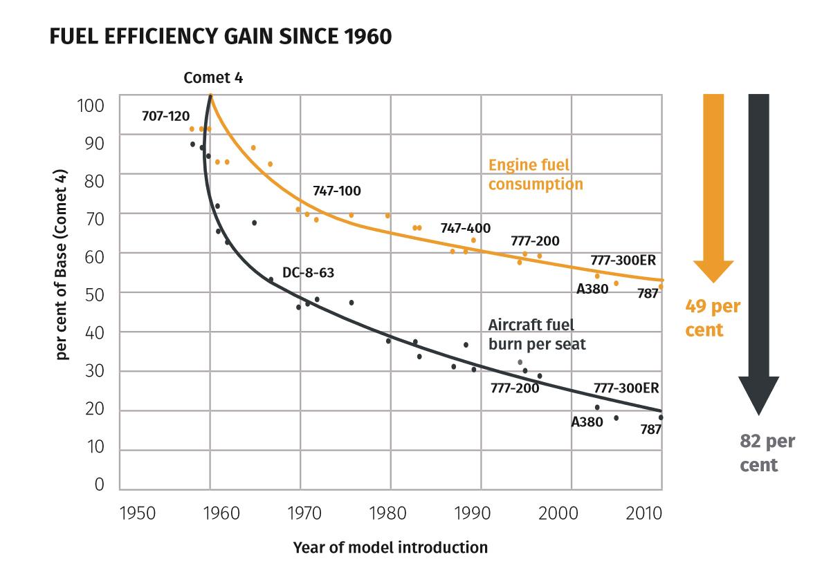 Fuel IATA efficiency aviation